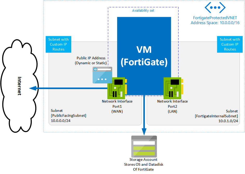 Create Ngfw Fortigate Single Vm Azure It Is